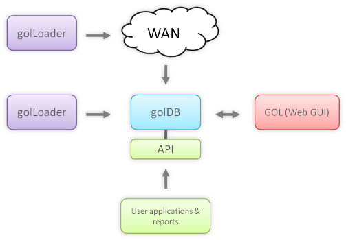Schema with gol components for log data collection, consolidation and analysis
