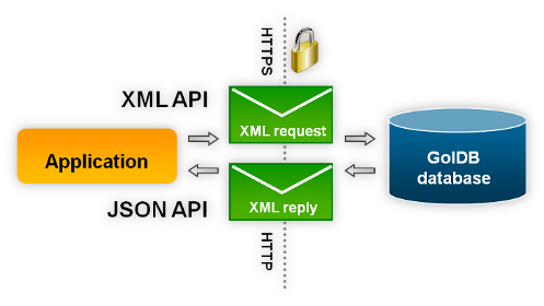Schema with GOL API for log data integration with third party applications
