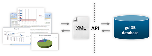 XML and JSON log data exchange with API
